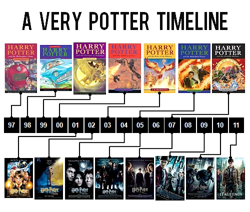 Harry Potter Book Year Released ~ Harry potter vs twilight images a very timeline