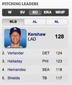 Strikeout Leader as of 6/26 - Go Kershaw!