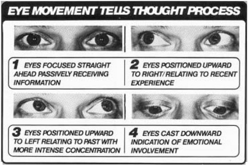 Eye Movement Tells Thought Process