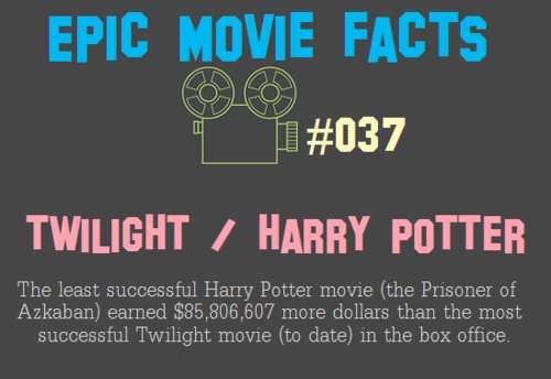 Epic Movie Facts