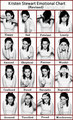 Kristen Stewart Emotional chart (revised)