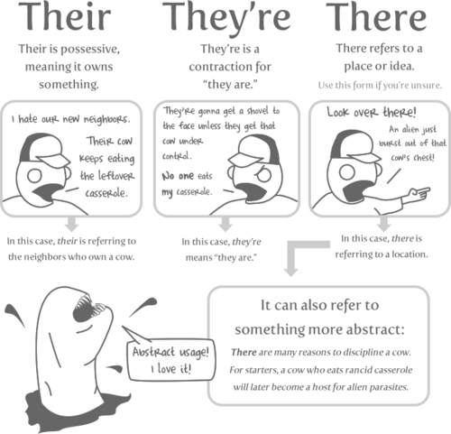 10 Words 你 Need to Stop Misspelling: Their, they're and there