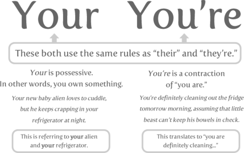 10 Words You Need to Stop Misspelling: Your and you're