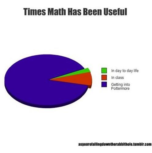 Math usefulness