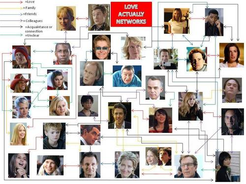 Love Actually Connections (all)