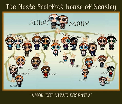 Weasley Family albero Potterpuffs